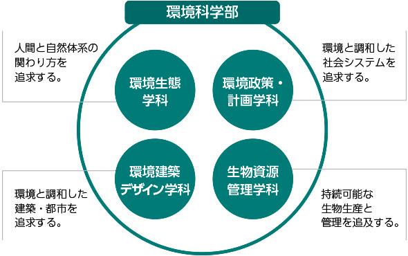 滋賀県立大学/環境科学部